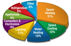 How energy is used in homes