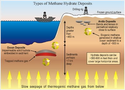Methane hydrate deposits - Source NETL