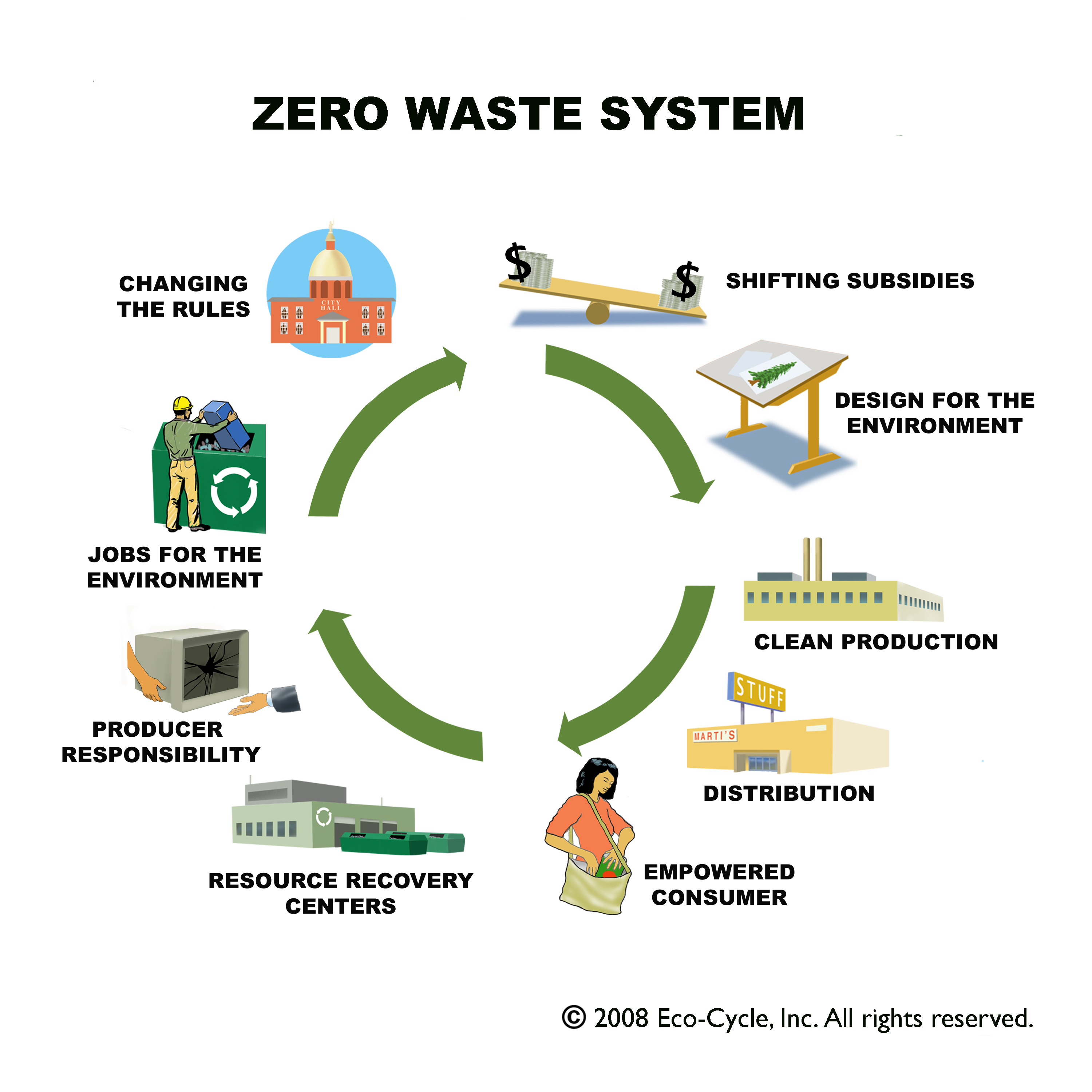 Zero Waste Systems A Cycle Following Nature S Design