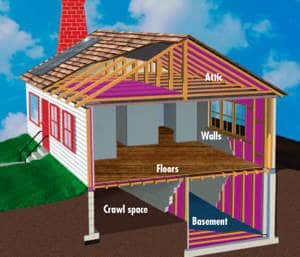 Energy Audit -- The Home As a System