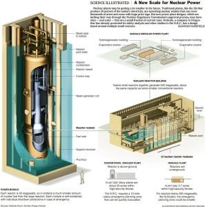 small mosular reactor