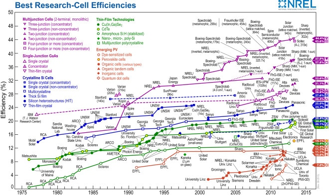 NREL Sets New World Record with Two Junction Solar Cell_efficiency_chart-660x394