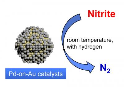 Nitrite catalyst