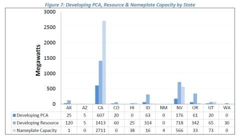 GEA chart figure_7_developing_pcas