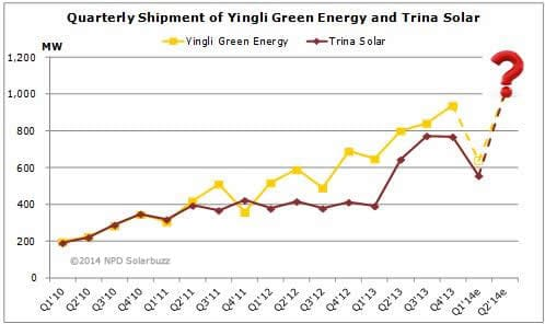Graph of solar shipments