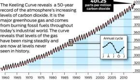 CO2 April 2014 628x471