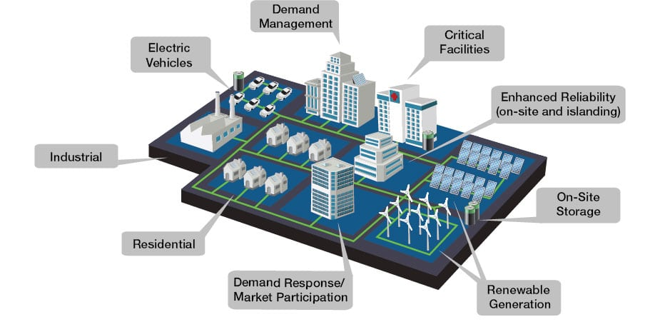 Microgrid Alliance Forms to Promote Tech
