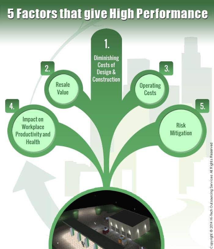 Green building design and construction 5 factors giving - Green design ...
