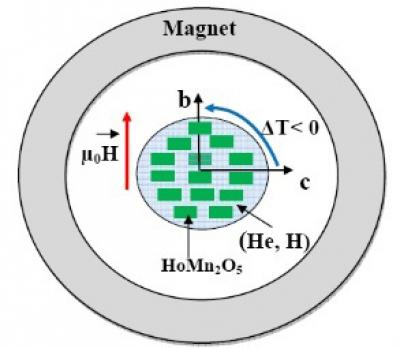 Magnetic refrigeration 74367_web