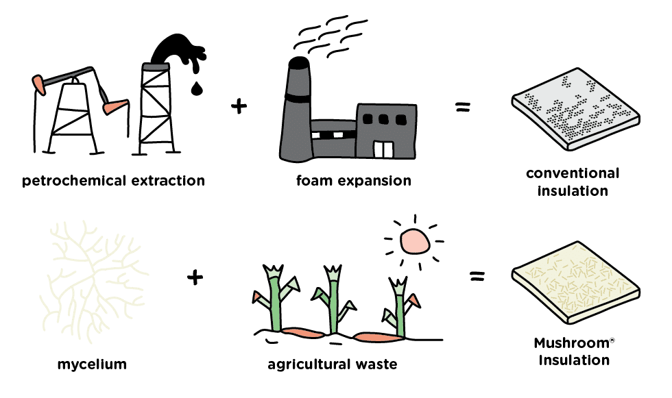 ecovative process