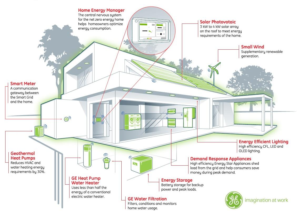 Building energy management systems save energy money Energy smart home plans