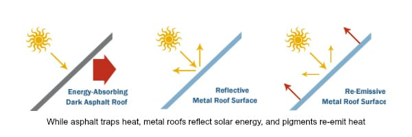 Metal roofing reflects heat