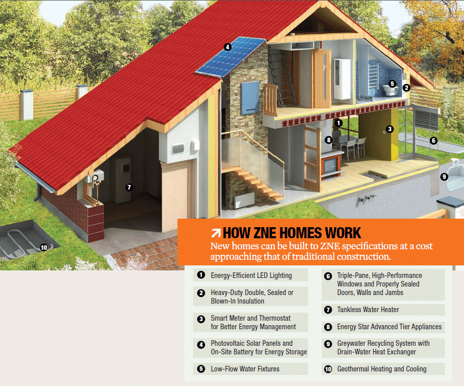 Us is close to building net zero neighborhoods for Zero net energy home