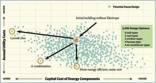 Design Graph Showing Best Choices For Energy Efficient Homes Courtesy  Ekotrope.com