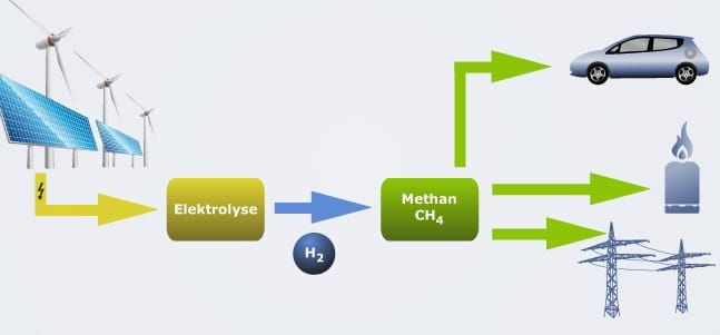 Power-to-gas process