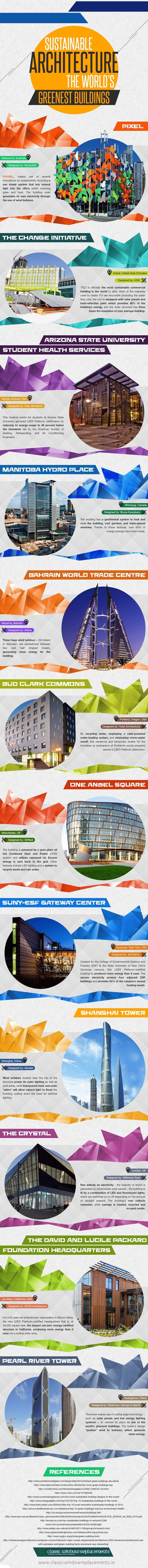 12 World Class Sustainable Building Designs Infographic