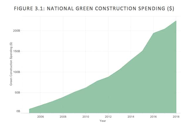 Demand for green building design is rising