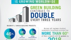 Demand for green building doubles every three years