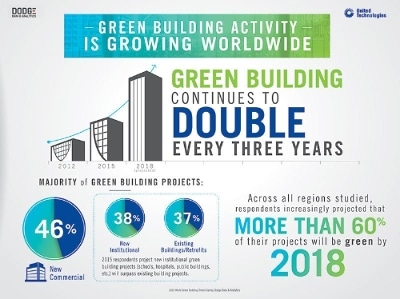 Demand for green building doubles every three years demand for green building doubles every three years sciox Choice Image