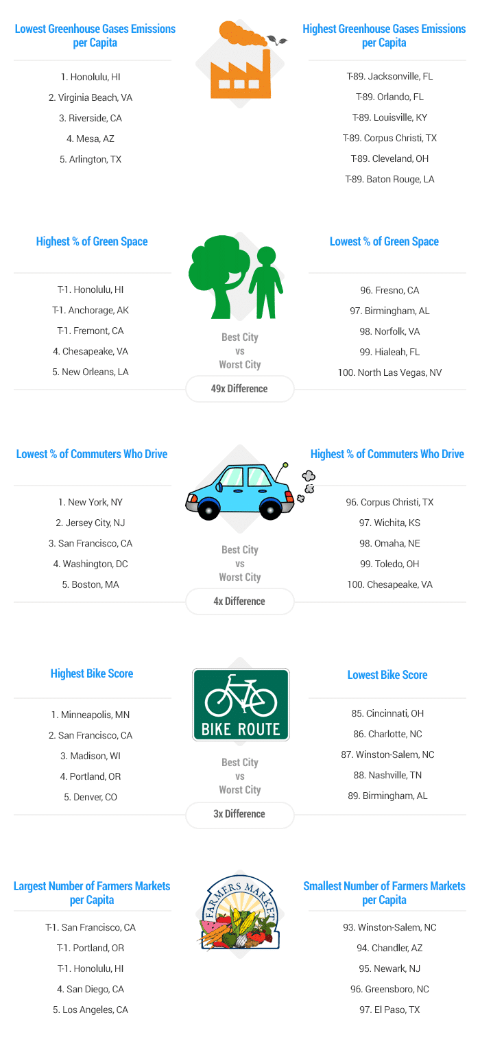 Greenest Cities in the US