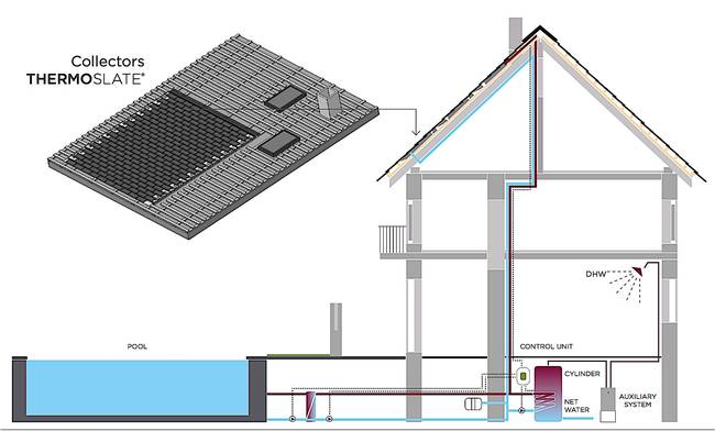 Thermoslate solar thermal system